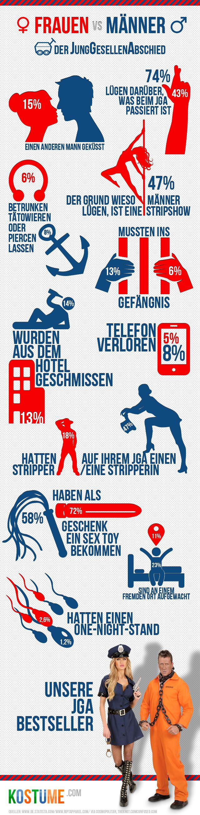 Daten und Fakten zum Junggesellenabschied in einer Infografik